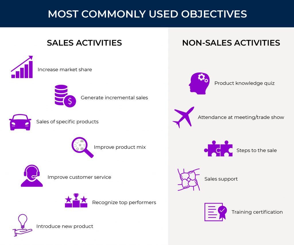 Most commonly used sales incentive objectives.