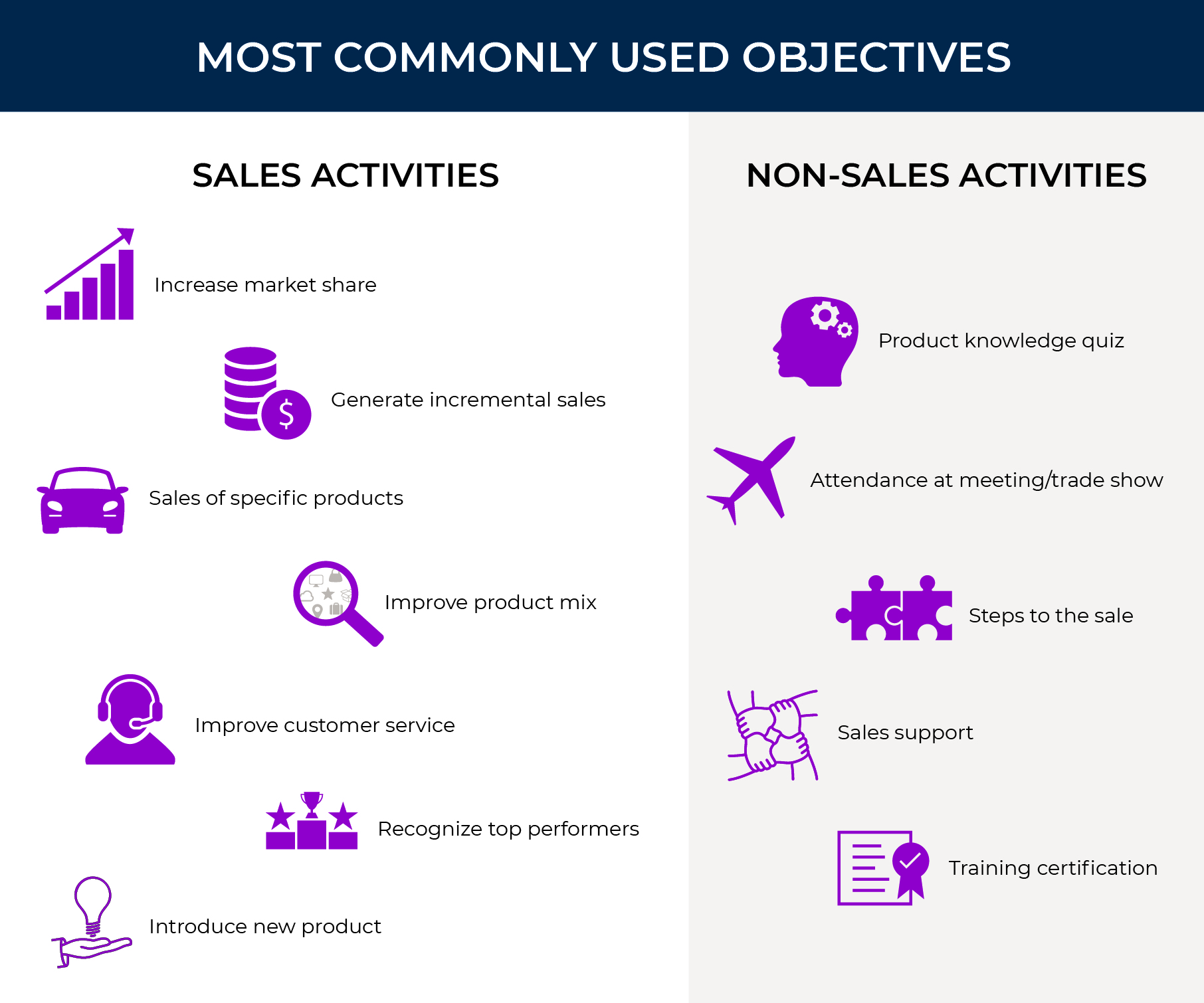Sales incentive objectives