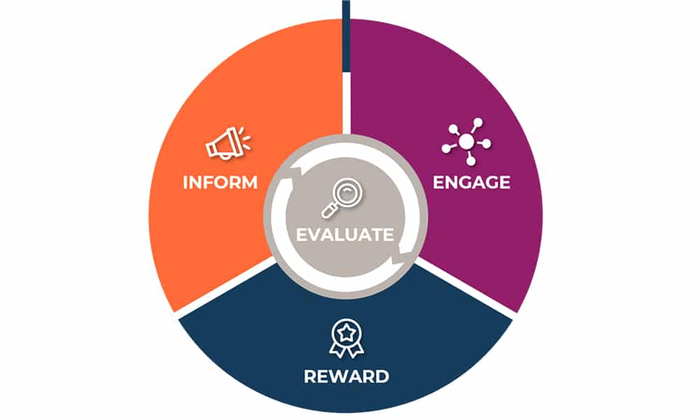 Building a Sales Incentive Program: Inform, Engage, Reward and Evaluate